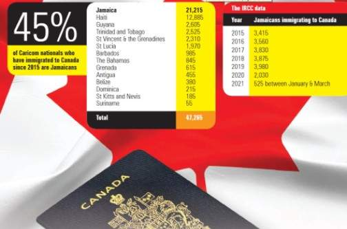 Jamaicans head list of Caribbean people heading to Canada