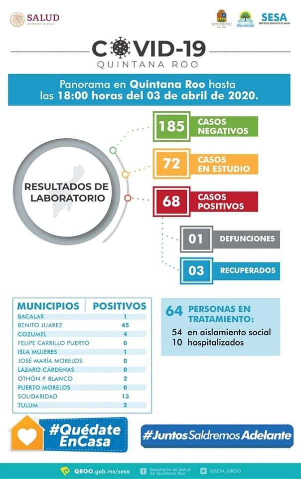 En 24 horas se reportan 13 casos nuevos de COVID-19 en Quintana Roo