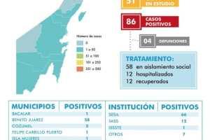 Suman 4 muertes por COVID-19 en Quintana Roo