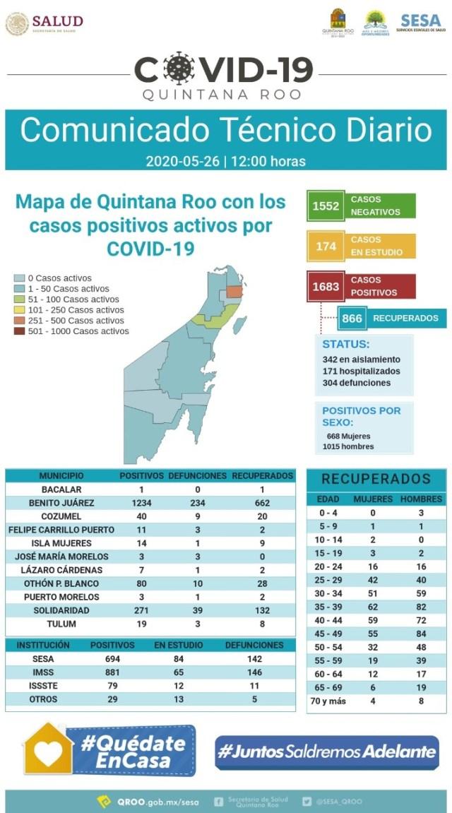 Quintana Roo supera las 300 defunciones por COVID-19