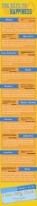 The Keys To Happiness [Infographic] via @carinkilbyclark