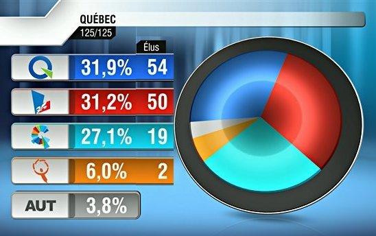 Le Québec pris entre deux eaux (2/6)