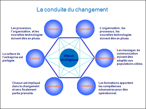 Quand Faire Changement Situation Caf