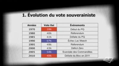 L'appui à la souveraineté du Québec dans le temps