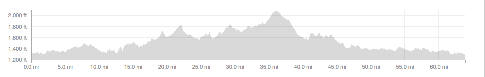 Strava Course profile for the Tour de Valley