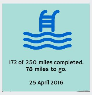 Distance so far 25 April