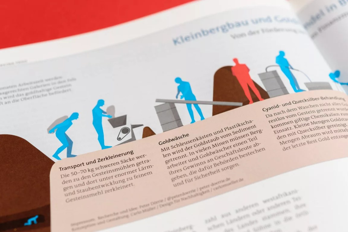 Grafikdesign: Infografik zum Kleinbergbau und Goldhandel in Burkina Faso