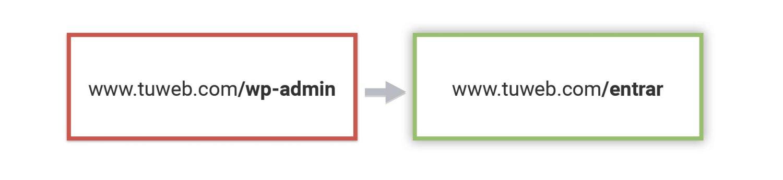 Que hacer para proteger mi WordPress