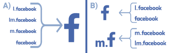 Combine m/lm/l.facebook.com Referrals for Better Analytics ...