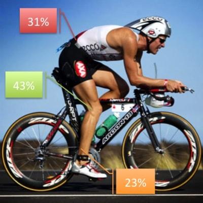 Lesiones frecuentes en triatlón