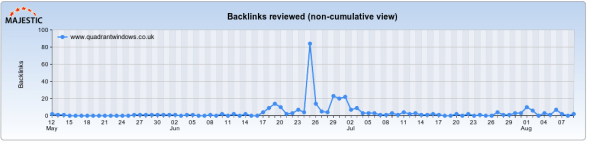 Irregular Backlink Activity