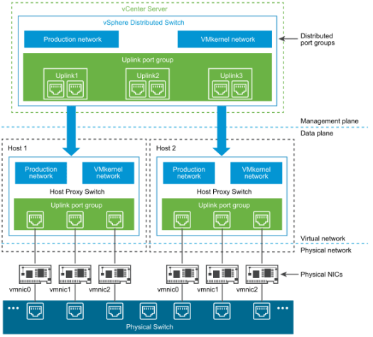 VMware Distributed Switch
