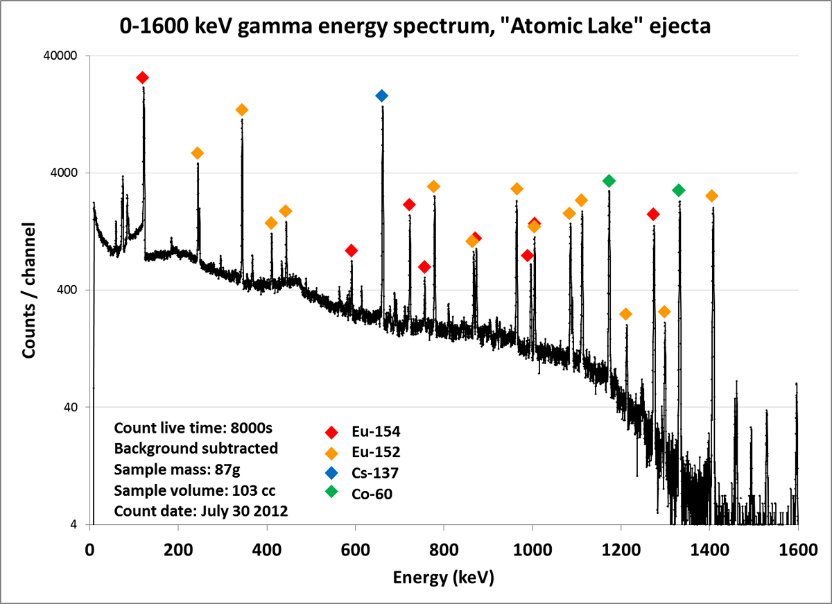 Gammaysis Of Chagan Atomsite
