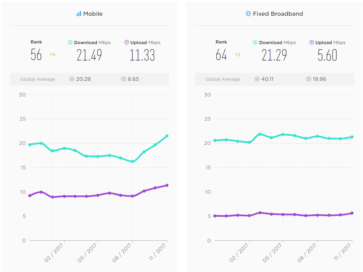 SpeedTest revela los proveedores de Internet más rápidos de Chile