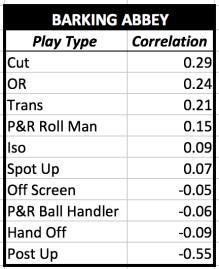 BA Play Types