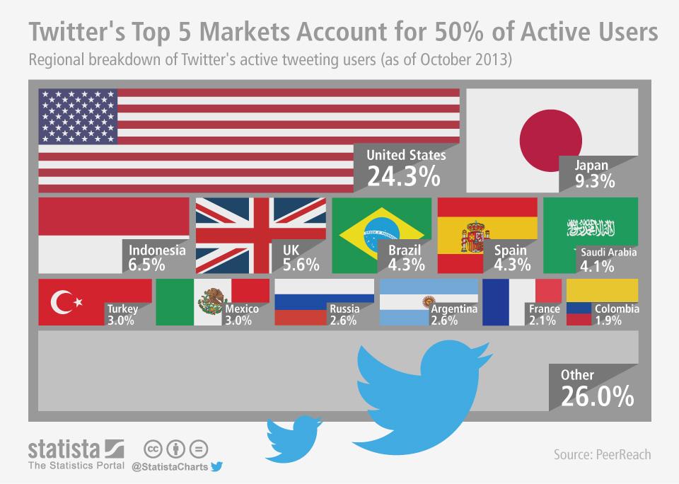 ChartOfTheDay_1642_Regional_breakdown_of_Twitter_users_n