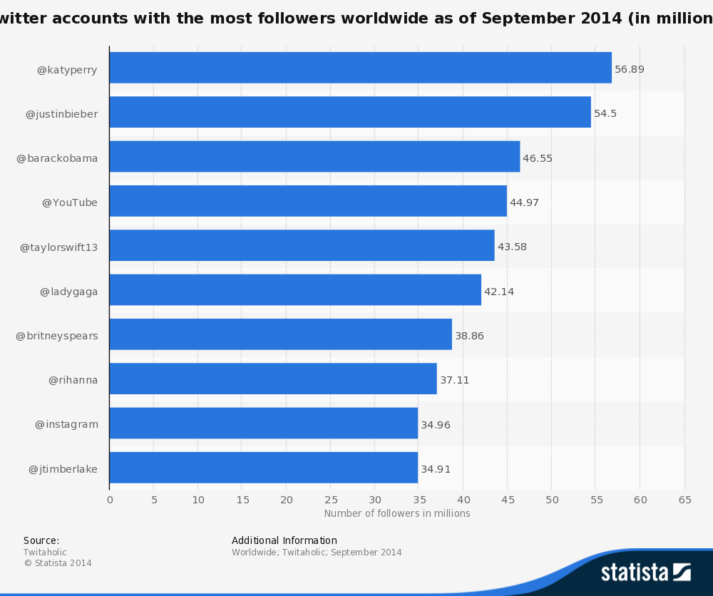 statistic_id273172_twitter-accounts-with-the-most-followers-worldwide-as-of-september-2014