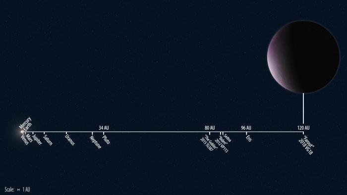 Discovered The Most Distant Solar System Object Ever Observed Carnegie Institution For Science