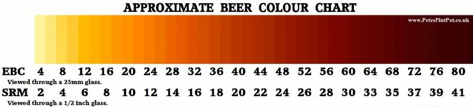 couleur de la bière