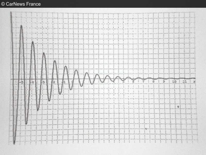 oscillations-amortisseur1