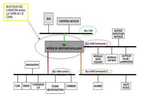 schematisation-reseau-van-multiplexage-2