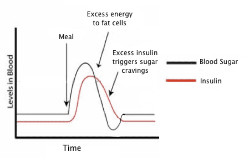 Blood glucose and insulin