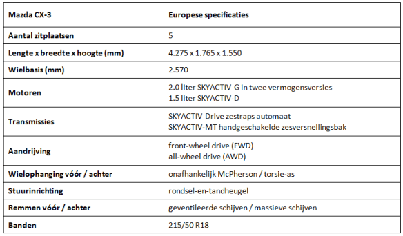 Specificatie CX-3 (1)