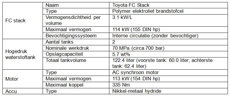 Specificaties FCS Mirai