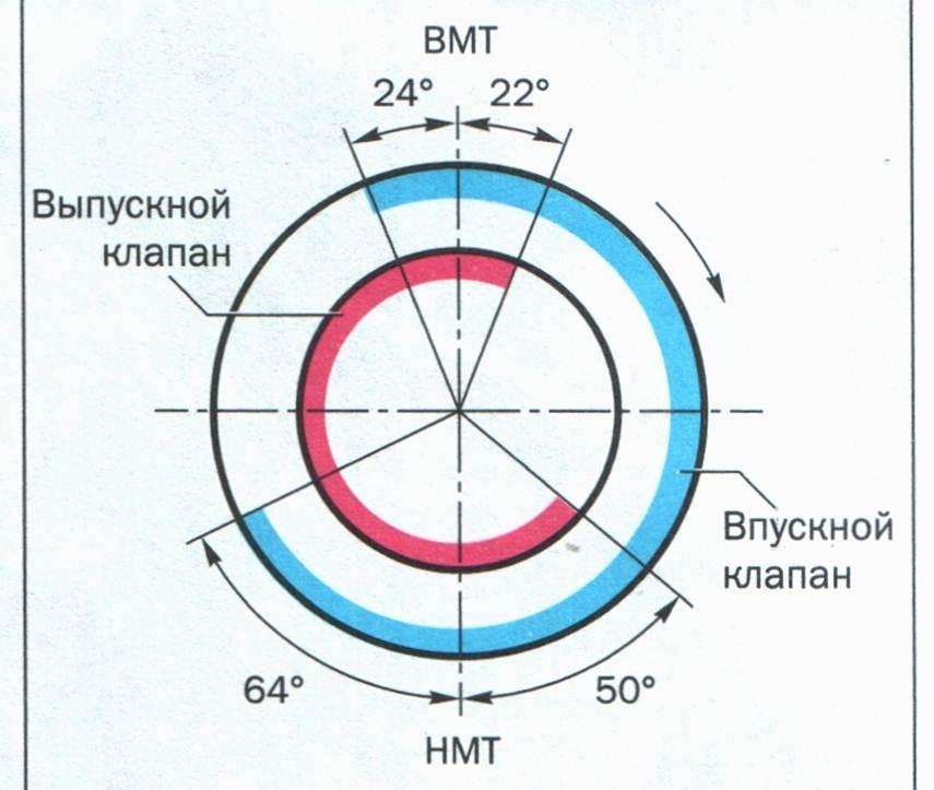 气体分布阶段