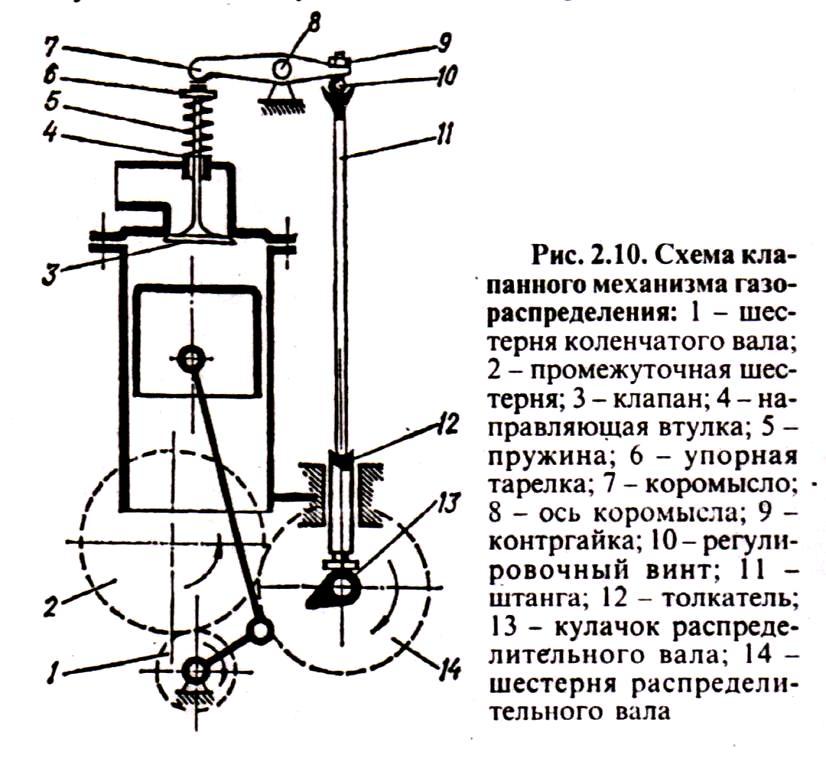 凸轮轴较低排列的气体分配机构