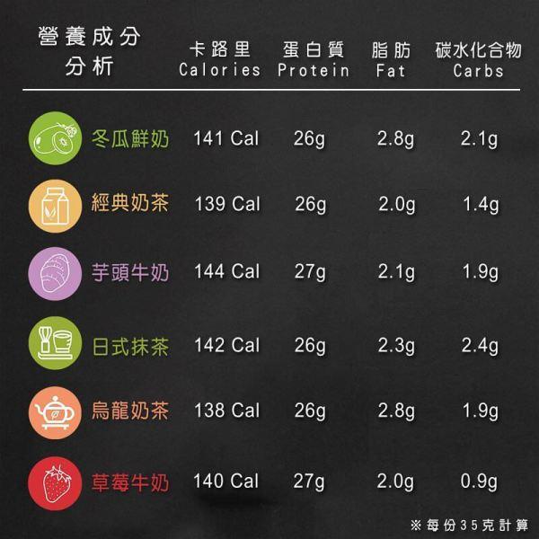 果果堅果 乳清蛋白營養成分