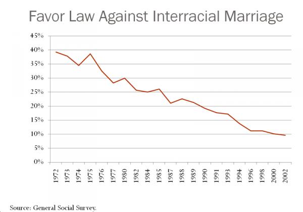 Interracial_marriage_US_1972_2002-712299