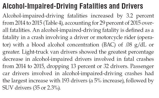 Alcohol Impaired Driving Fatalities 2015 US DOT