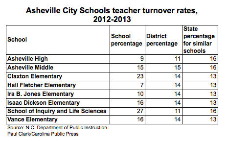 Asheville schools teacher turnover
