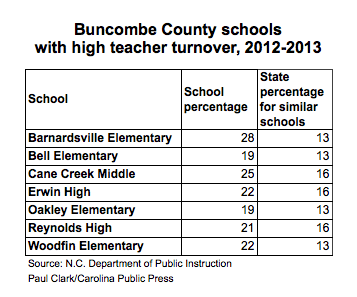 Buncombe County Schools high teacher turnover