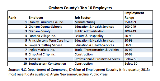 Top Employers in Graham County, 2013