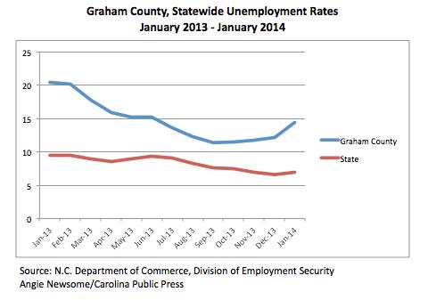 Graham County, Statewide Unemployment
