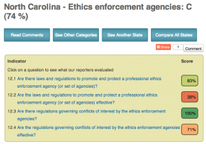 "In a 2012 report, a collaborative media State Integrity Investigation ranked North Carolina's ethics program the 15th best in the nation. Still, the project gave the ethics commission's statutory powers a grade of ""C."" Click here [http://www.stateintegrity.org/northcarolina_survey_ethics_enforcement_agencies] to see the project's full report card on ethics enforcement in North Carolina."