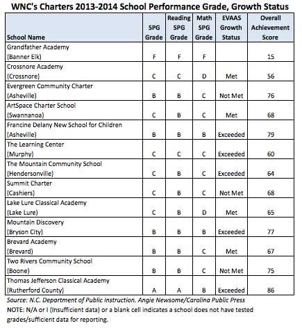 WNC-Charter-school-grades_update2