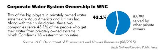WNC-Water-corpownership