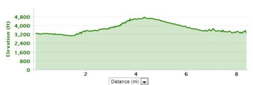 Elevation Chart from my Garmin.  Start around 3,200 feet and climb to about 4,800 feet.