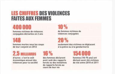 3520129_6_4afa_les-chiffres-des-violences-faites-aux-femmes_d499c6f3b9369a78445a4f2390a20999