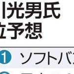 達川氏がプロ野球・順位予想「パはソフトバンク、セはカープが優勝」