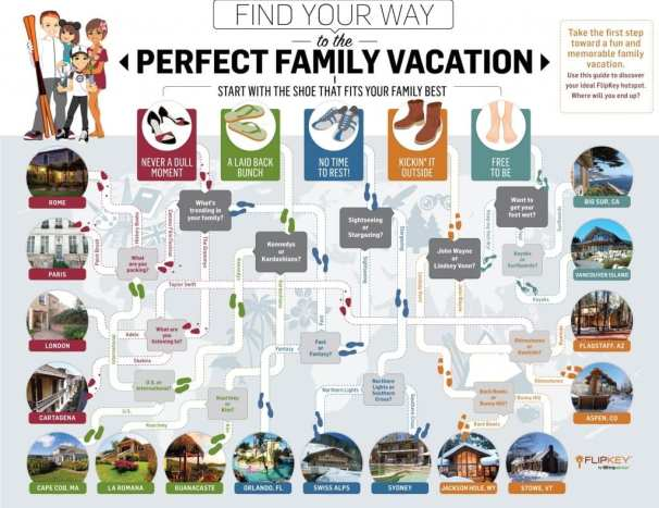 Plan family vacation