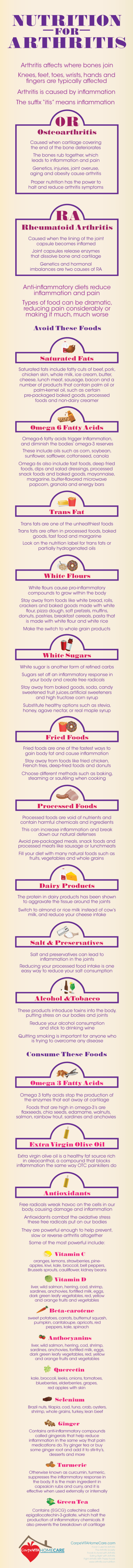Nutrition for Arthritis Infographic