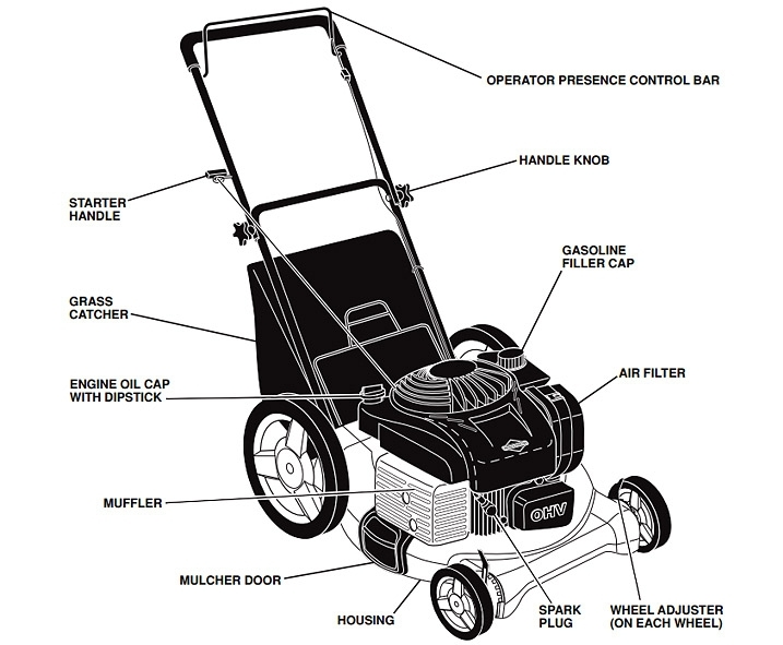 sophisticated Mtd Lawn Mower Wiring Diagram Contemporary - Wiring ...