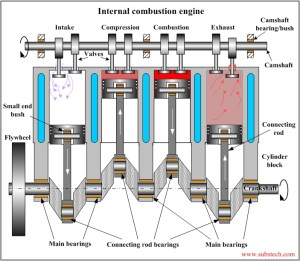 Diagram Of An Internal Combustion Engine | Automotive