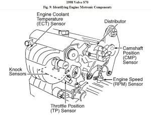 1998 Volvo V70 Engine Diagram | Automotive Parts Diagram