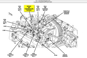 Where Is The Iat Sensor Located On A Jeep Liberty 2005 And