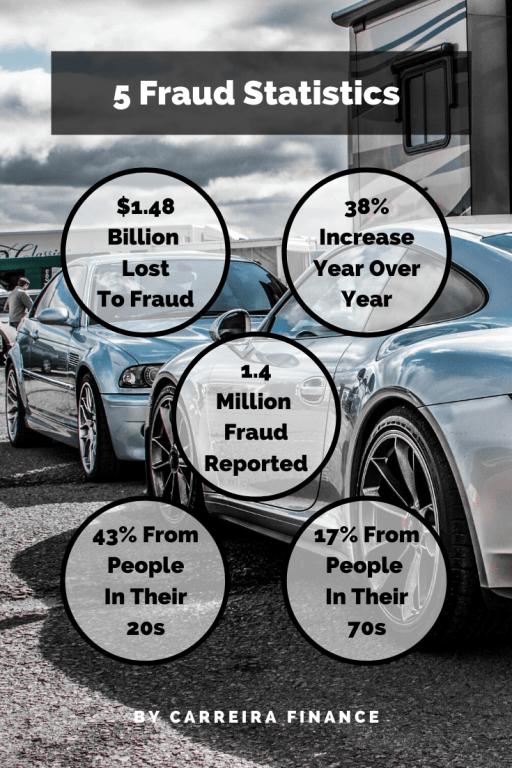 5 Fraud Statistics - Get Rich Quick Schemes- Carreira Finance